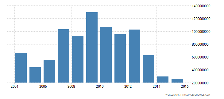 burkina faso total reserves minus gold us dollar wb data