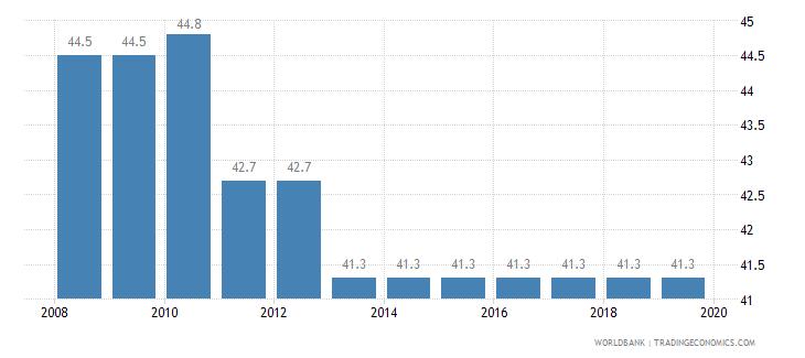 burkina faso total tax rate percent of profit wb data