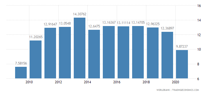 burkina faso trade in services percent of gdp wb data