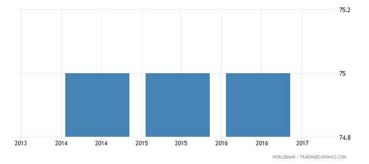 burkina faso trade time to export day wb data