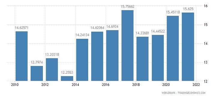 burkina faso transport services percent of service exports bop wb data