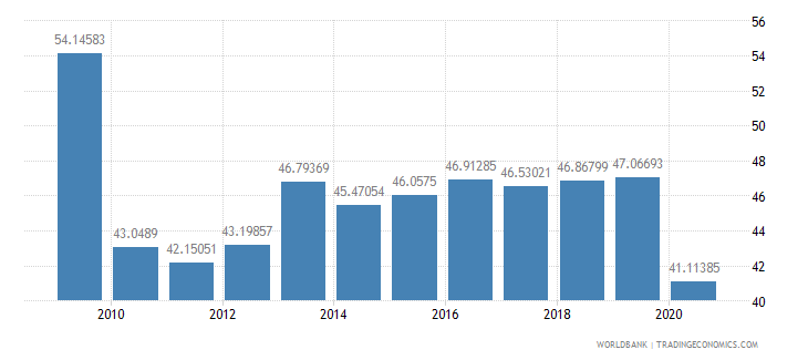 burkina faso transport services percent of service imports bop wb data
