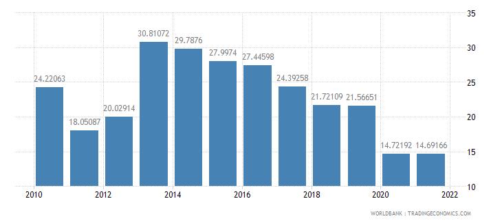 burkina faso travel services percent of service exports bop wb data