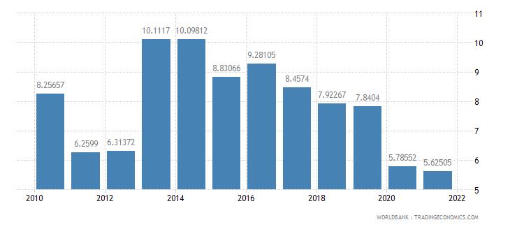 burkina faso travel services percent of service imports bop wb data