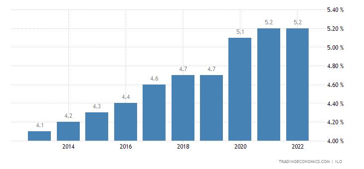 Burkina Faso Unemployment Rate