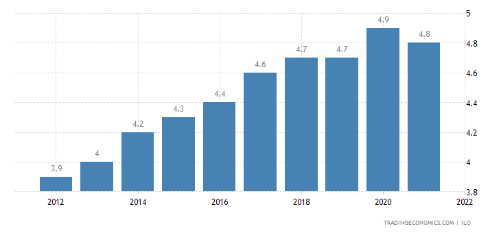 Burkina Faso Unemployment Rate