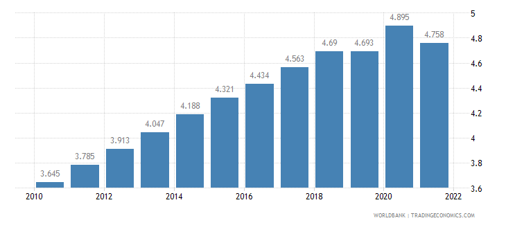 burkina faso unemployment total percent of total labor force wb data
