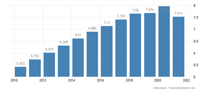 burkina faso unemployment youth male percent of male labor force ages 15 24 wb data