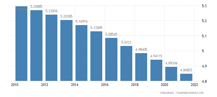 burkina faso urban population growth annual percent wb data