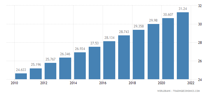 burkina faso urban population percent of total wb data