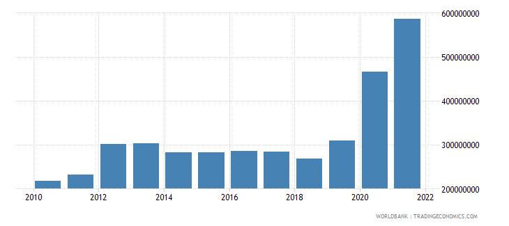burkina faso use of imf credit dod us dollar wb data