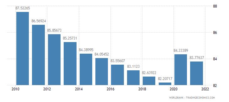 burkina faso vulnerable employment male percent of male employment wb data
