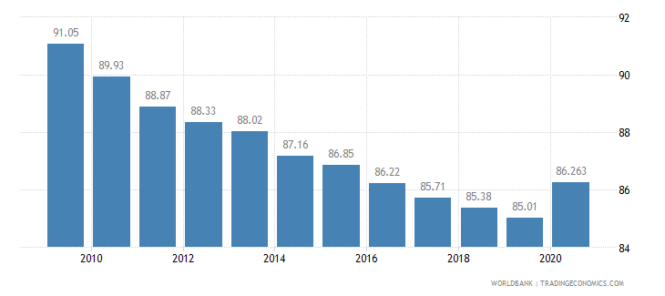 burkina faso vulnerable employment total percent of total employment wb data