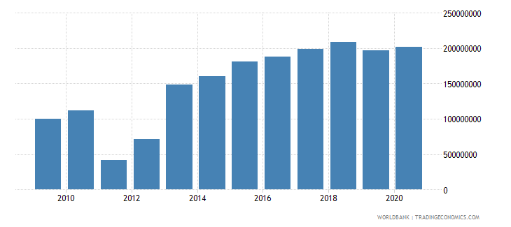 burkina faso workers remittances and compensation of employees paid us dollar wb data