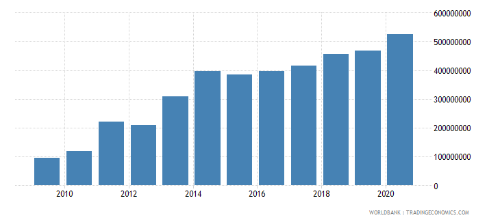 burkina faso workers remittances and compensation of employees received us dollar wb data