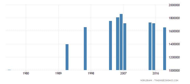 burkina faso youth illiterate population 15 24 years both sexes number wb data