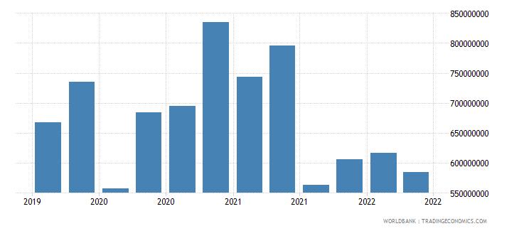 burundi 01_cross border loans from bis reporting banks wb data