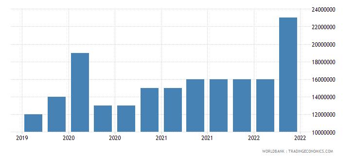 burundi 10_insured export credit exposures short term bu wb data