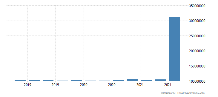 burundi 11_sdr allocation wb data
