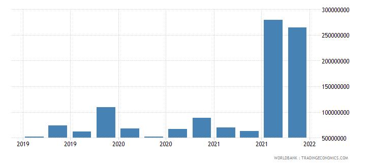 burundi 24_international reserves excluding gold wb data