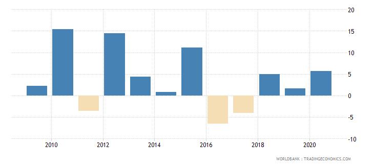 burundi adjusted net national income per capita annual percent growth wb data