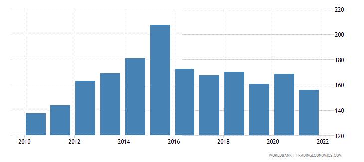 burundi adjusted net national income per capita current us$ wb data