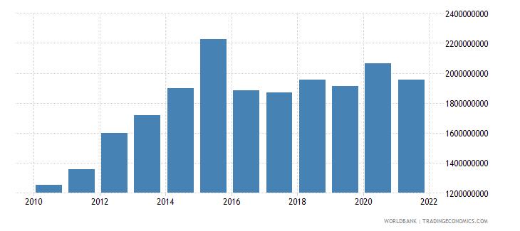 burundi adjusted net national income us dollar wb data