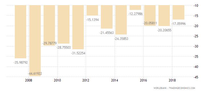 burundi adjusted net savings excluding particulate emission damage percent of gni wb data