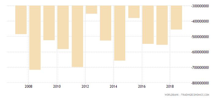burundi adjusted net savings excluding particulate emission damage us dollar wb data