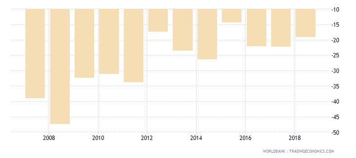 burundi adjusted net savings including particulate emission damage percent of gni wb data