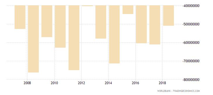 burundi adjusted net savings including particulate emission damage us dollar wb data