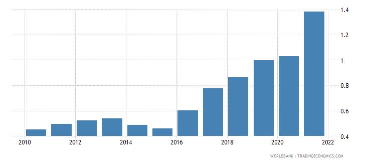 burundi adjusted savings carbon dioxide damage percent of gni wb data
