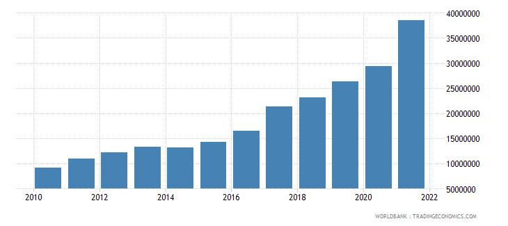 burundi adjusted savings carbon dioxide damage us dollar wb data