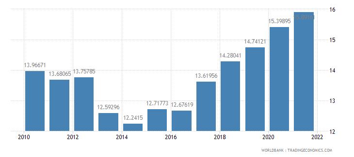 burundi adjusted savings consumption of fixed capital percent of gni wb data