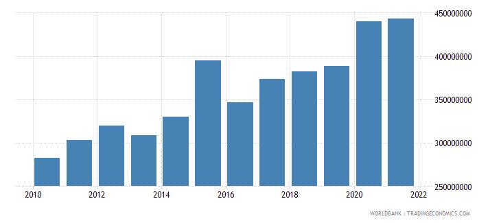 burundi adjusted savings consumption of fixed capital us dollar wb data