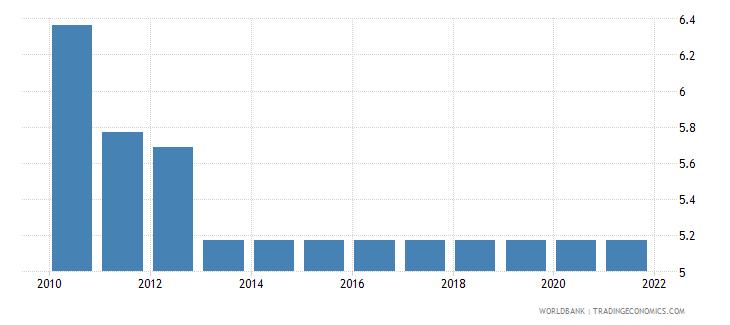 burundi adjusted savings education expenditure percent of gni wb data