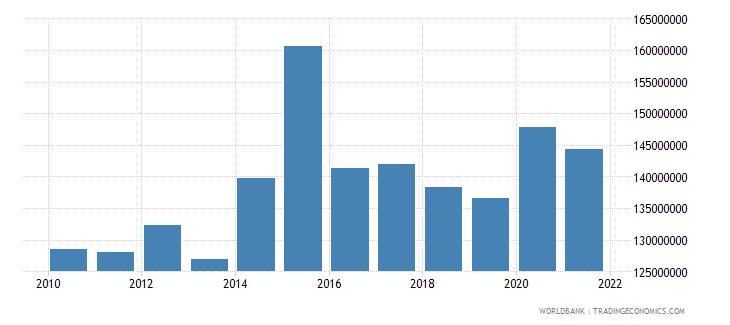 burundi adjusted savings education expenditure us dollar wb data