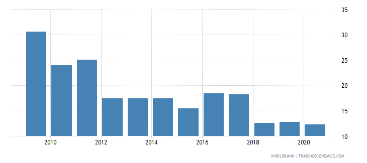 burundi adjusted savings natural resources depletion percent of gni wb data