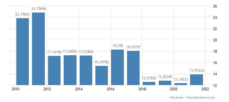 burundi adjusted savings net forest depletion percent of gni wb data