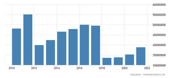 burundi adjusted savings net forest depletion us dollar wb data