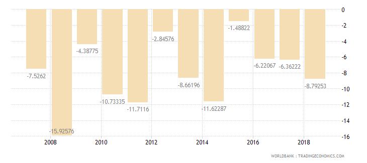 burundi adjusted savings net national savings percent of gni wb data