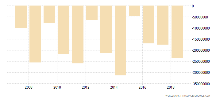 burundi adjusted savings net national savings us dollar wb data