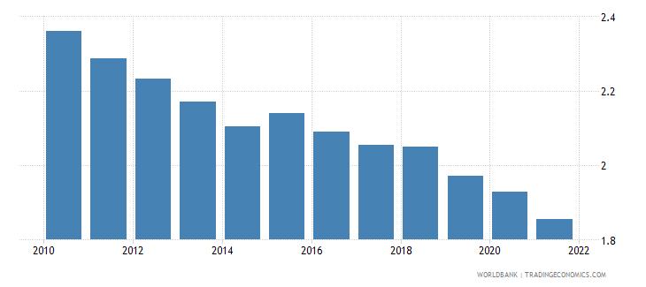 burundi adjusted savings particulate emission damage percent of gni wb data