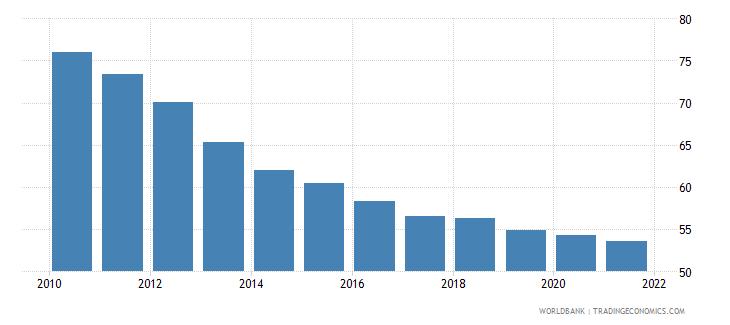 burundi adolescent fertility rate births per 1 000 women ages 15 19 wb data