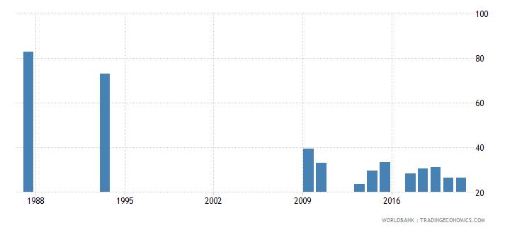 burundi adolescents out of school female percent of female lower secondary school age wb data