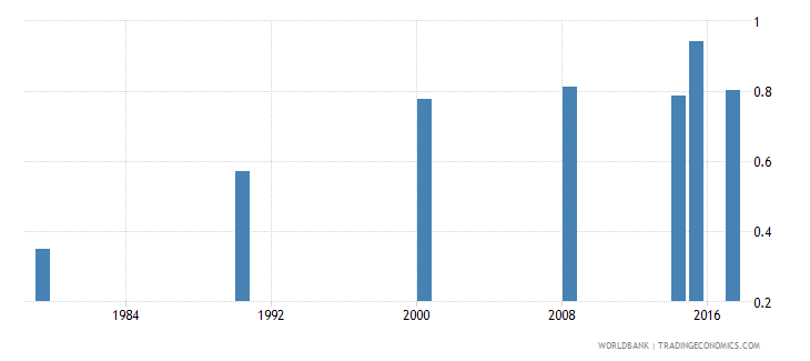 burundi adult literacy rate population 15 years gender parity index gpi wb data