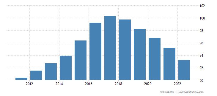 burundi age dependency ratio percent of working age population wb data
