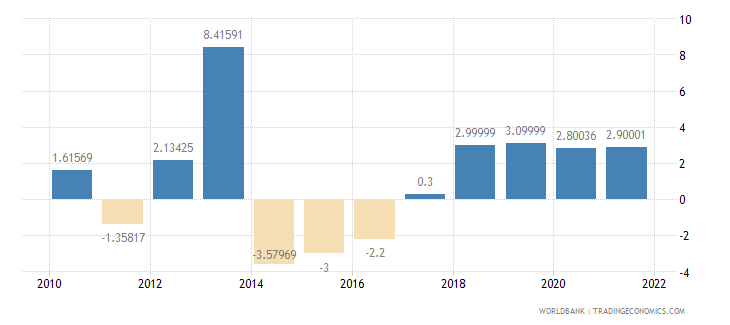burundi agriculture value added annual percent growth wb data