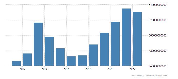 burundi agriculture value added constant lcu wb data