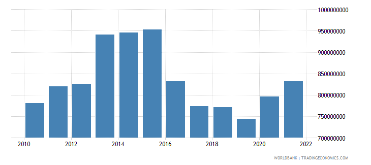 burundi agriculture value added us dollar wb data